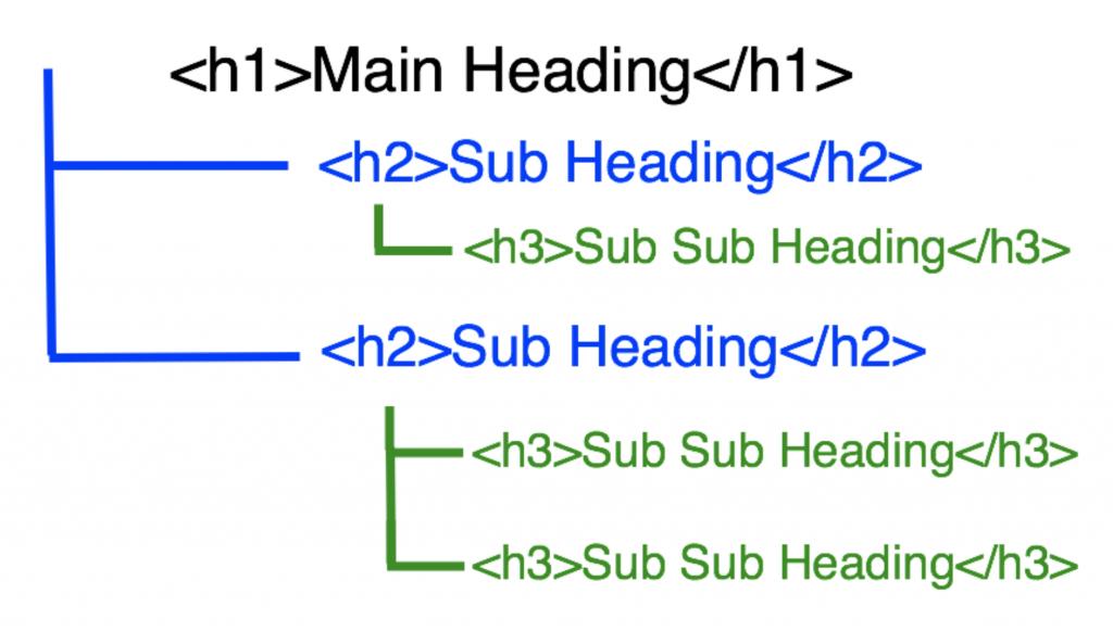 H Tags的應用例子